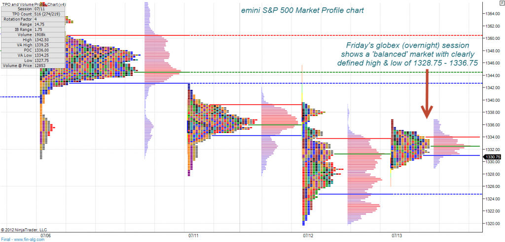 Trading Break Outs With Market Profile